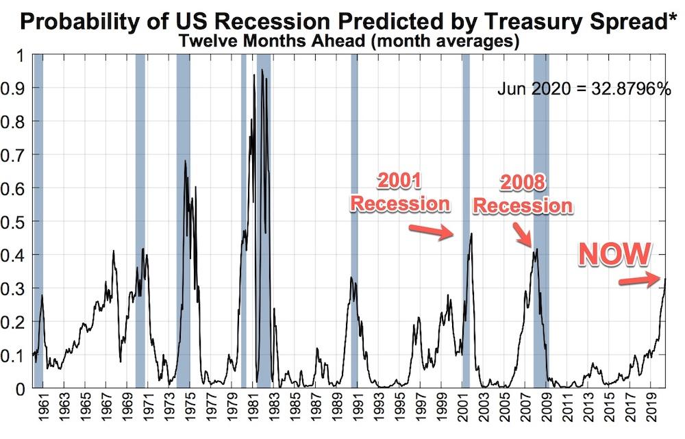 Probably of recession predicted by treasury spread
